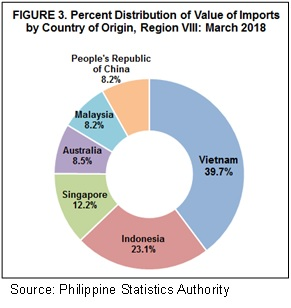 Highlghts of Eastern Visayas' Export and Import Statistics